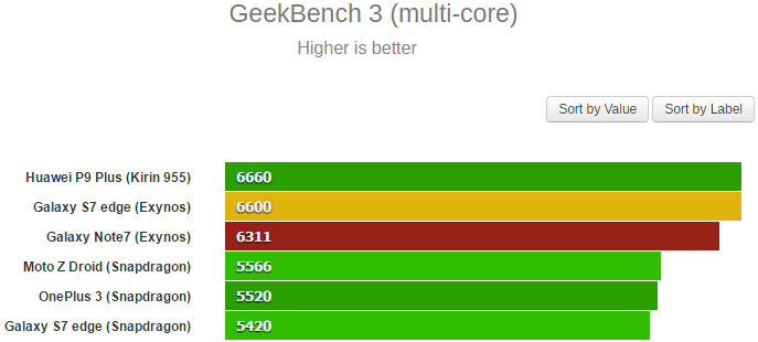 geekbench multi