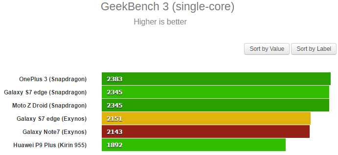 geekbench single