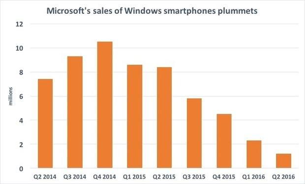 msft-sales-of-windows-phones-100677697-large.idge