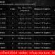 Arkitektura e re Bristol Ridge e procesorëve AMD është më e shpejtë dhe më efikase