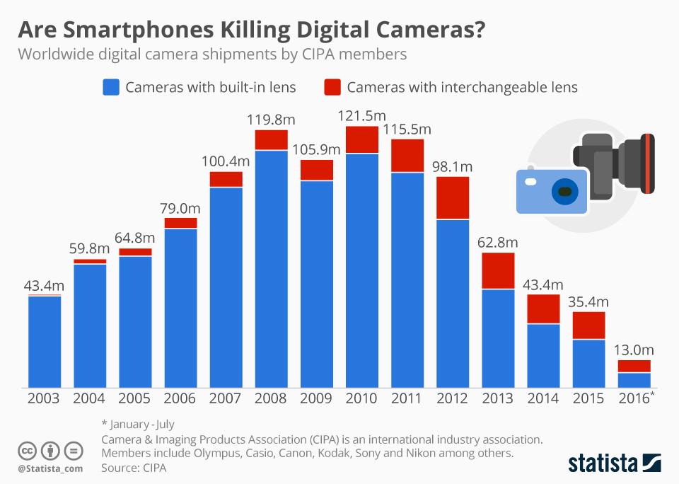 Telefonët inteligjentë, fundi i kamerave dixhitale?