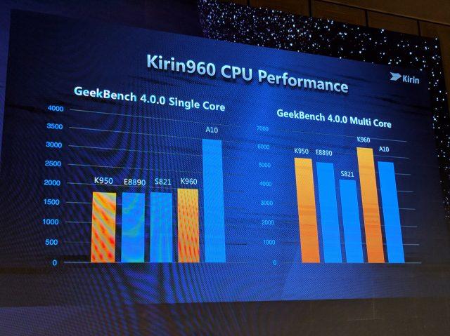 Huawei prezantoi procesorin Kirin 960