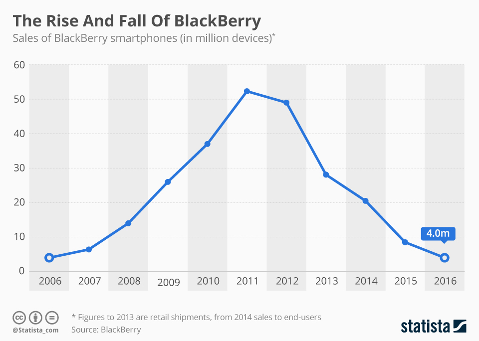 chartoftheday_6057_blackberry_quits_smartphone_production_n