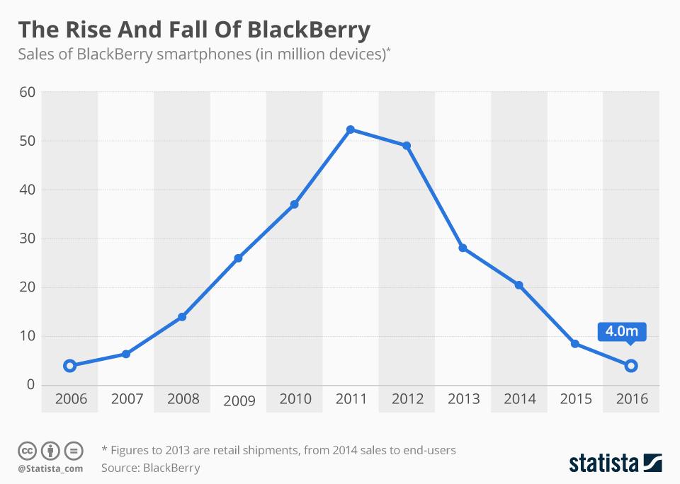 Ngritja dhe rënia e BlackBerry