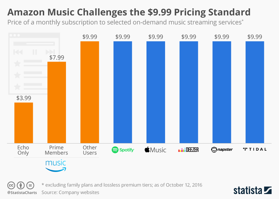 chartoftheday_6214_music_streaming_subscription_prices_n