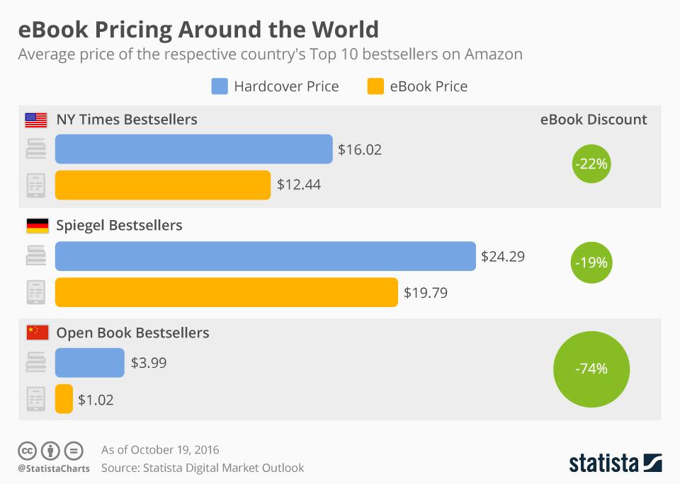Çmimet e librave elektronikë përreth botës