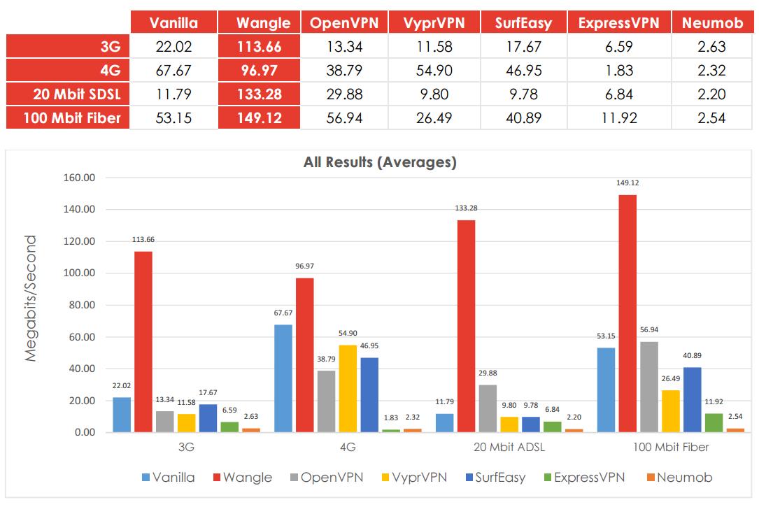 VPN-ja revolucionare Wangle rrit shpejtësitë e DSL me mbi 1030% dhe të 3G me 516%