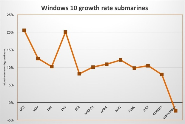 win10-growth-submarines-100685912-large-idge