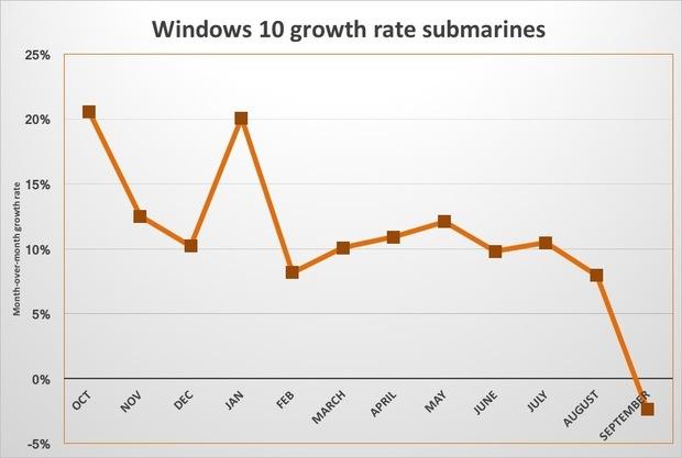 win10-growth-submarines-100685912-large-idge