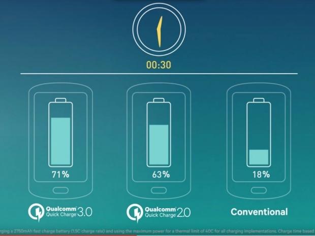 Versioni 4.0 i teknologjisë e karikimit të shpejtë premton energji inteligjente me fuqi 28 vat