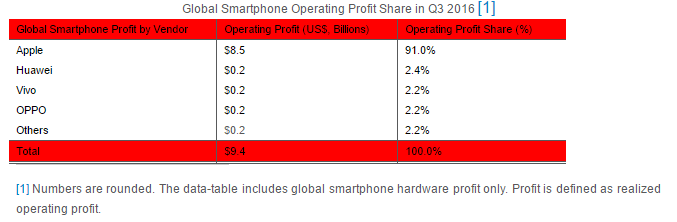 strategy-analytics-apple-captures-record-91-percent-share-of-global-smartphone-profits-in-q3-2016