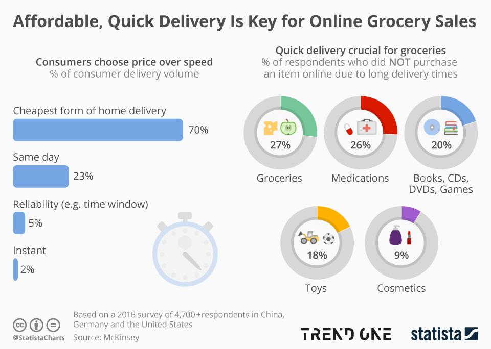 Çmimi dhe shpejtësia e dërgesës, dy faktorë kyç në blerjen e ushqimeve online