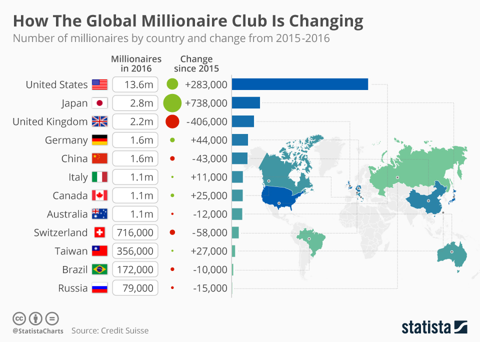 chartoftheday_6911_how_the_global_millionaire_club_is_changing_n