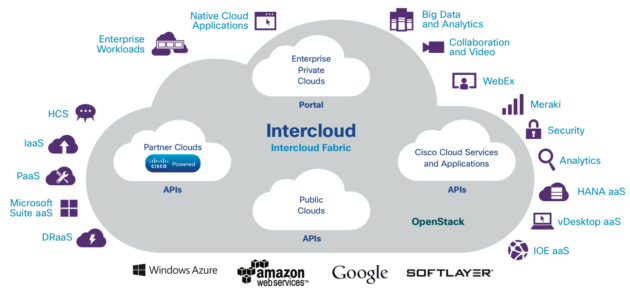 "Cisco ""shuan"" shërbimin cloud Intercloud"