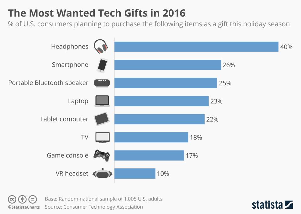 Dhuratat teknologjike më të kërkuara në 2016-tën