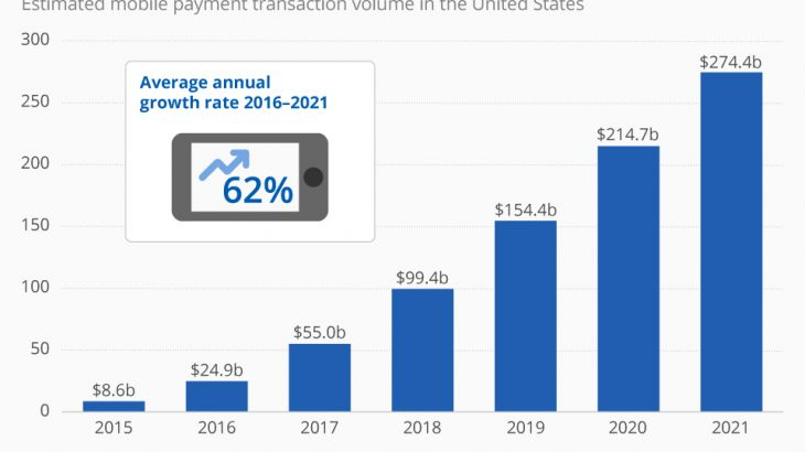 Transaksionet përmes një telefoni mobil do të rriten me dhjetëfish deri në 2021