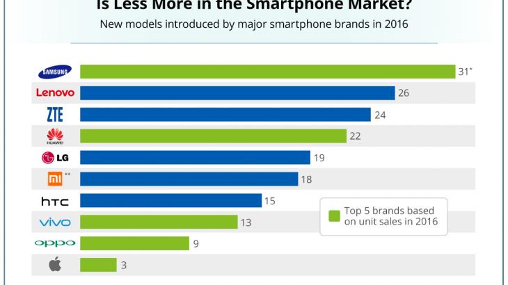 Samsung dominon tregun e telefonëve inteligjentë