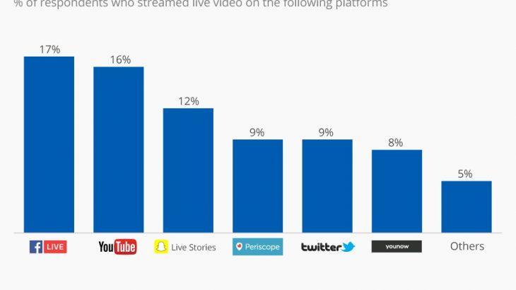 Video transmetimet live, Facebook udhëheq ndjekur nga Youtube