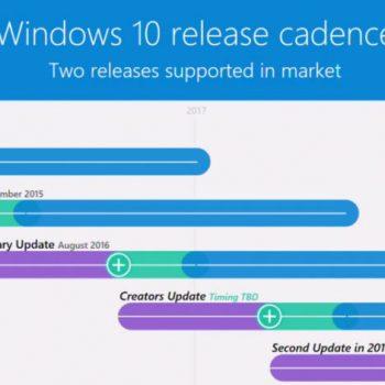 Microsoft konfirmon përditësimin e dytë madhor në Windows 10-ës për 2017-ën