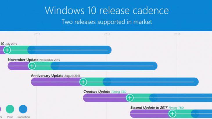 Microsoft konfirmon përditësimin e dytë madhor të Windows 10-ës për 2017-ën