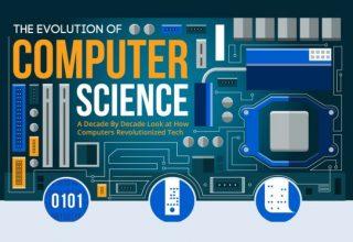 Si kanë evoluar shkencat kompjuterike përgjatë viteve? (Infografik)